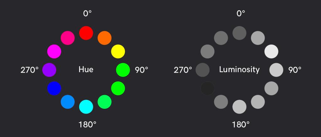 색조 자체의 밝기