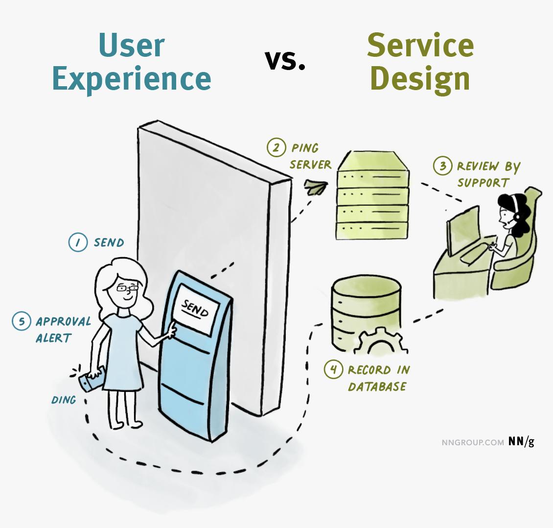 사용자 경험(UX) vs 서비스 디자인