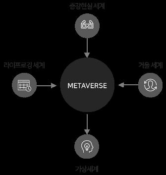 메타버스(metaverse)