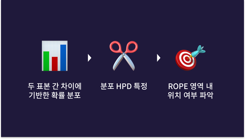 ROPE(Region of Practical Equivalence)