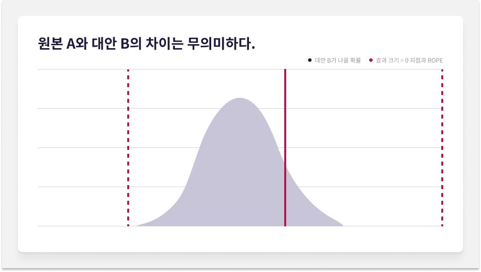 베이지안 통계적 가설 검정