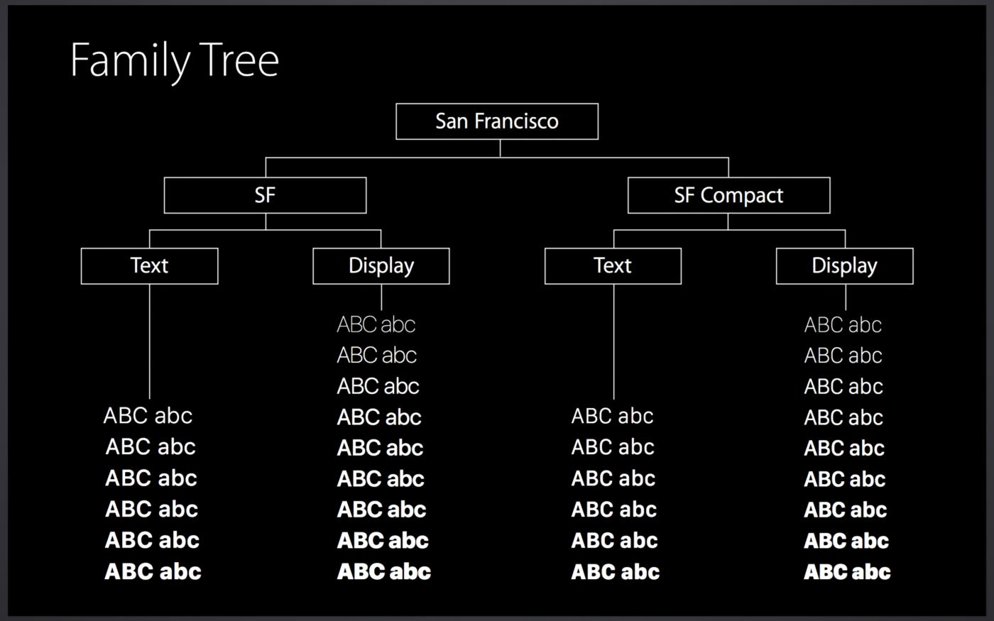SanFrancisco Family tree