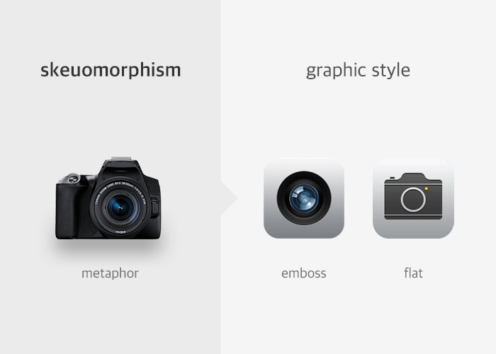 애플은 스큐어모피즘을 통해 카메라를 현실적으로 표현했다