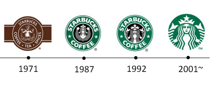 스타벅스 로고의 변화