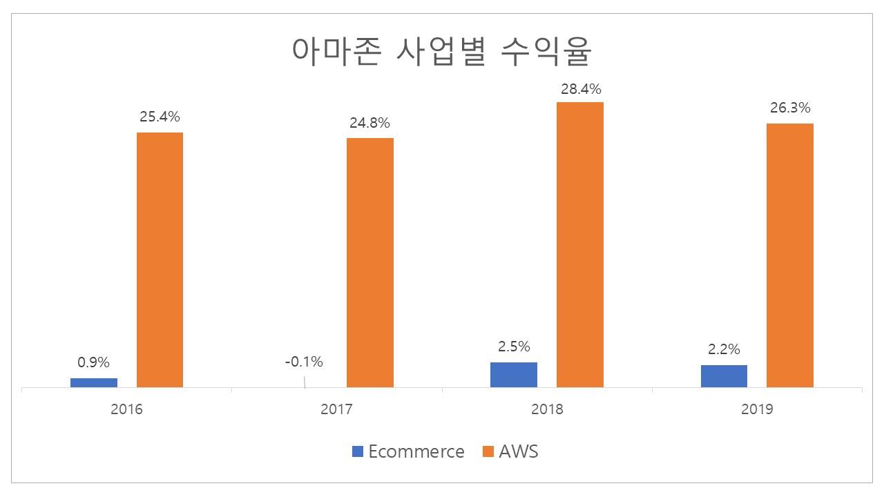 아마존 사업별 수익율