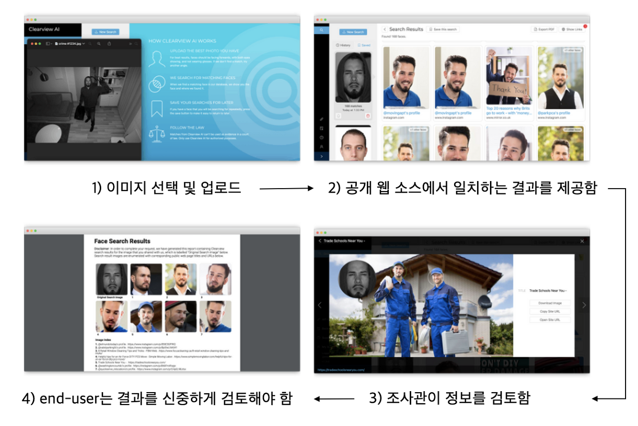 Clearview AI product 설명