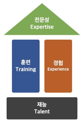 전문성의 구성 요소