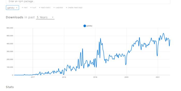 NPM트렌드(npmtrends.com)의 개츠비 관련 통계