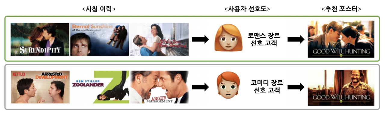 넷플릭스의 장르 중심 포스터 추천
