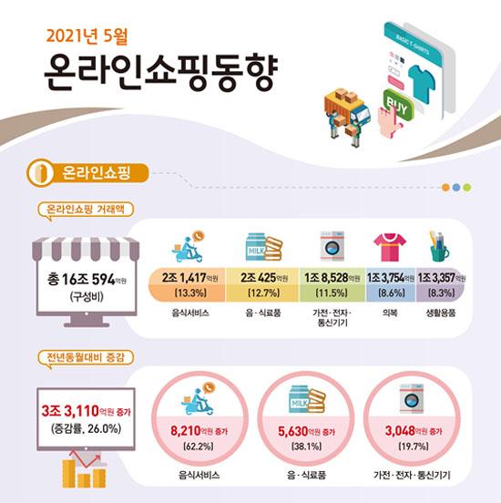 온라인 쇼핑 동향