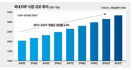 국내 ERP연평균 성장률